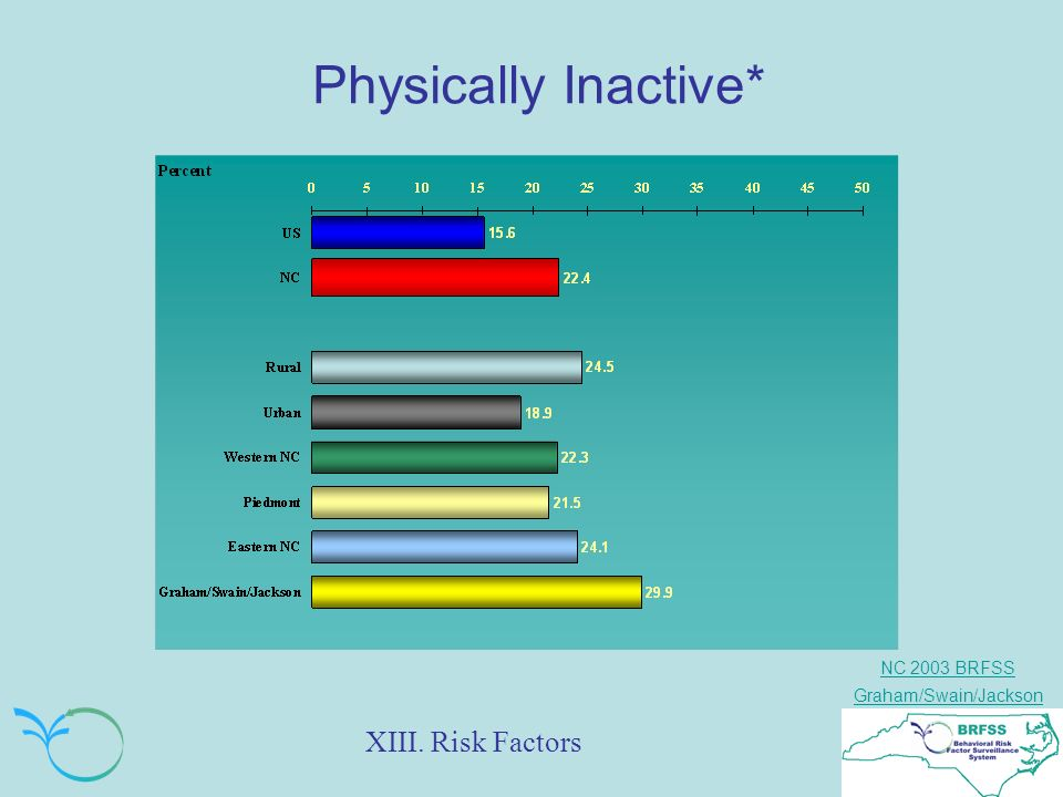 NC 2003 BRFSS Graham/Swain/Jackson Physically Inactive* XIII. Risk Factors