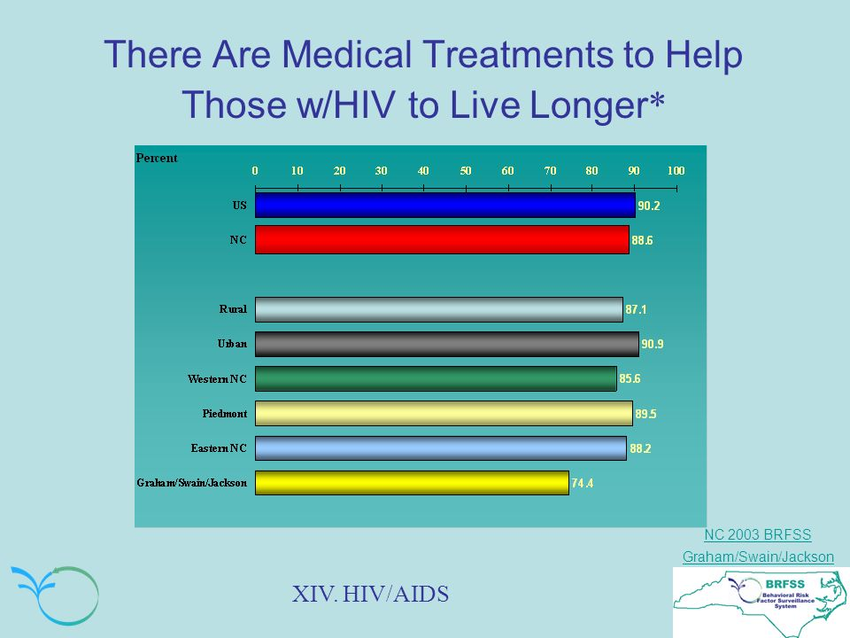 NC 2003 BRFSS Graham/Swain/Jackson There Are Medical Treatments to Help Those w/HIV to Live Longer * XIV.