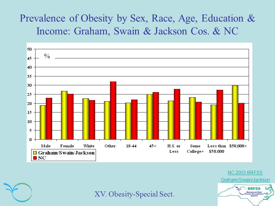 NC 2003 BRFSS Graham/Swain/Jackson Prevalence of Obesity by Sex, Race, Age, Education & Income: Graham, Swain & Jackson Cos.