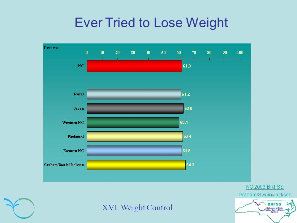 NC 2003 BRFSS Graham/Swain/Jackson Ever Tried to Lose Weight XVI. Weight Control