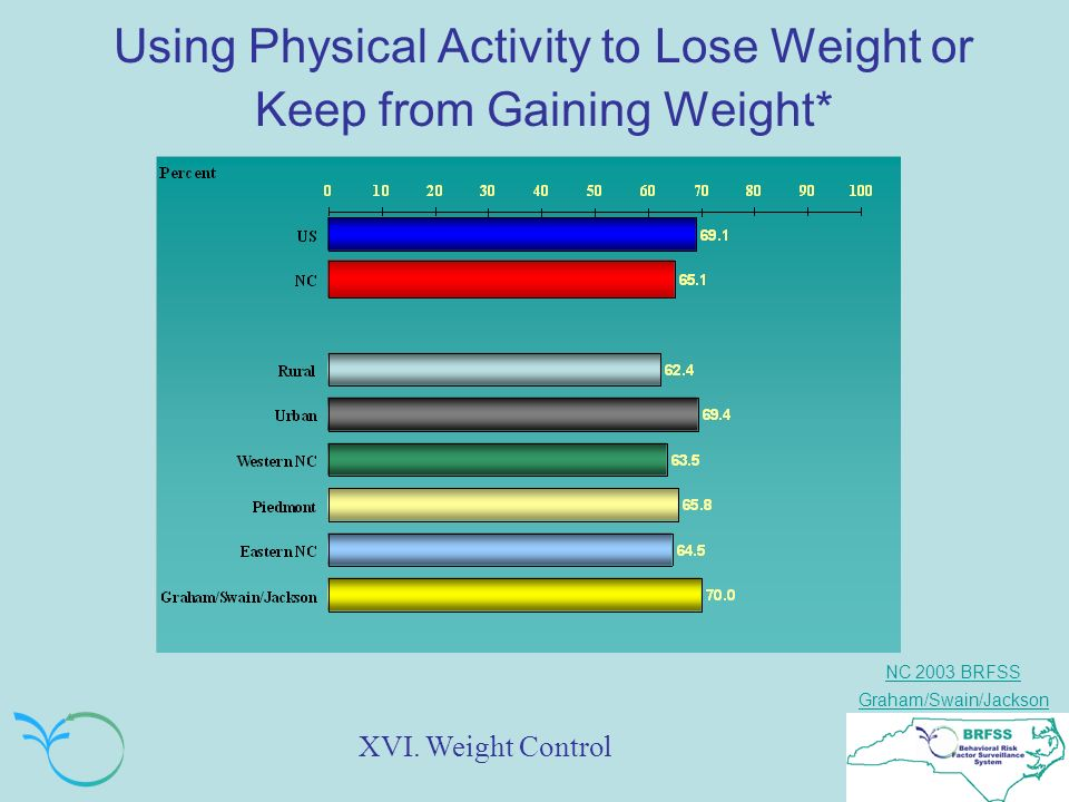 NC 2003 BRFSS Graham/Swain/Jackson Using Physical Activity to Lose Weight or Keep from Gaining Weight* XVI.
