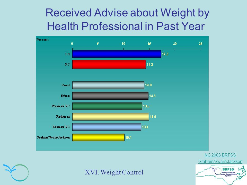 NC 2003 BRFSS Graham/Swain/Jackson Received Advise about Weight by Health Professional in Past Year XVI.
