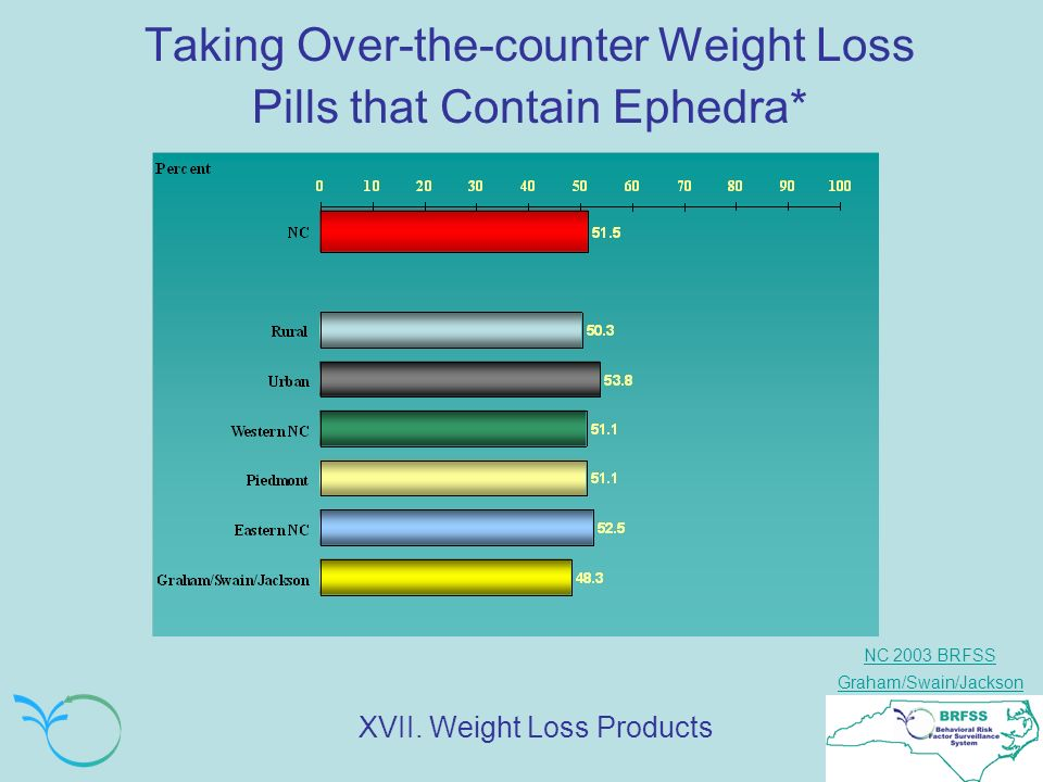 NC 2003 BRFSS Graham/Swain/Jackson Taking Over-the-counter Weight Loss Pills that Contain Ephedra* XVII.
