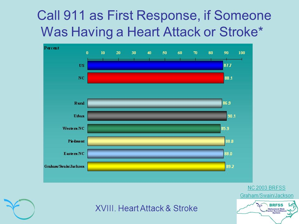 NC 2003 BRFSS Graham/Swain/Jackson Call 911 as First Response, if Someone Was Having a Heart Attack or Stroke* XVIII.