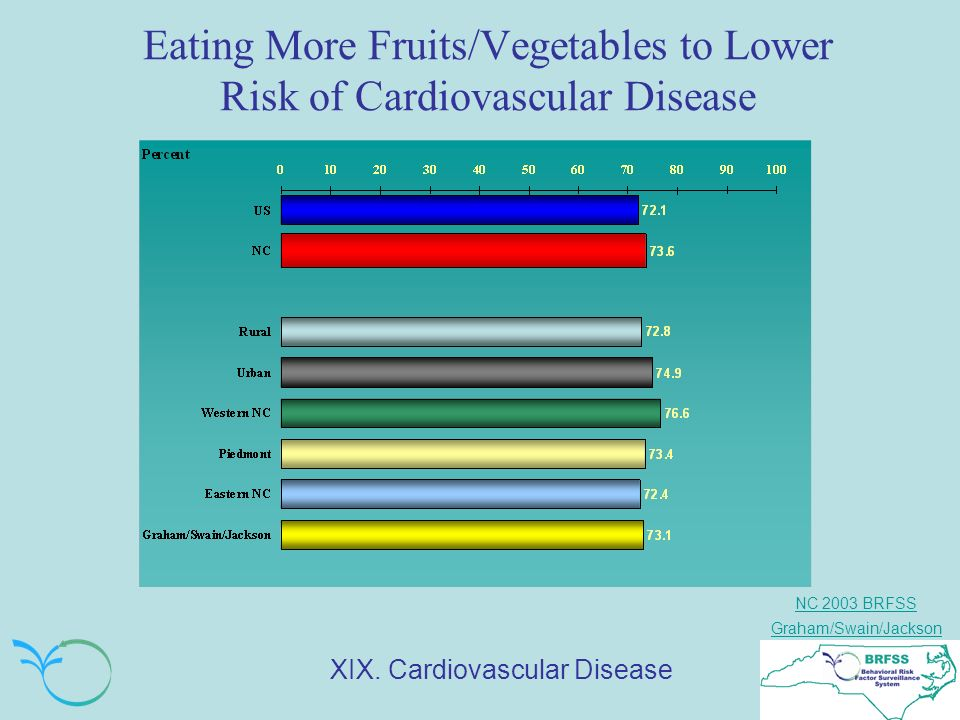 NC 2003 BRFSS Graham/Swain/Jackson Eating More Fruits/Vegetables to Lower Risk of Cardiovascular Disease XIX.