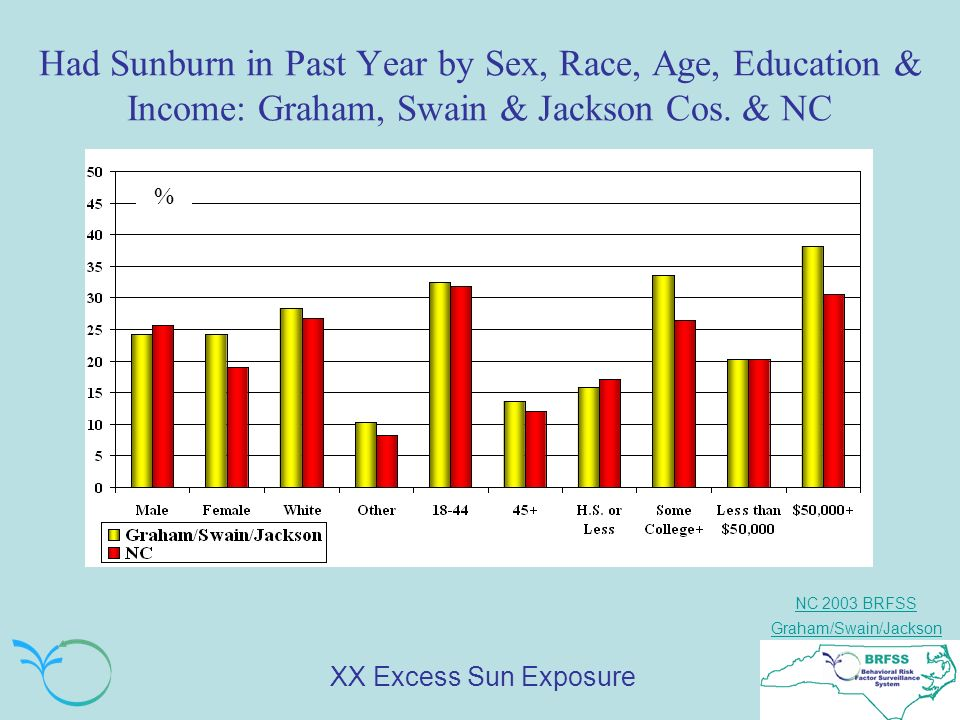 NC 2003 BRFSS Graham/Swain/Jackson Had Sunburn in Past Year by Sex, Race, Age, Education & Income: Graham, Swain & Jackson Cos.