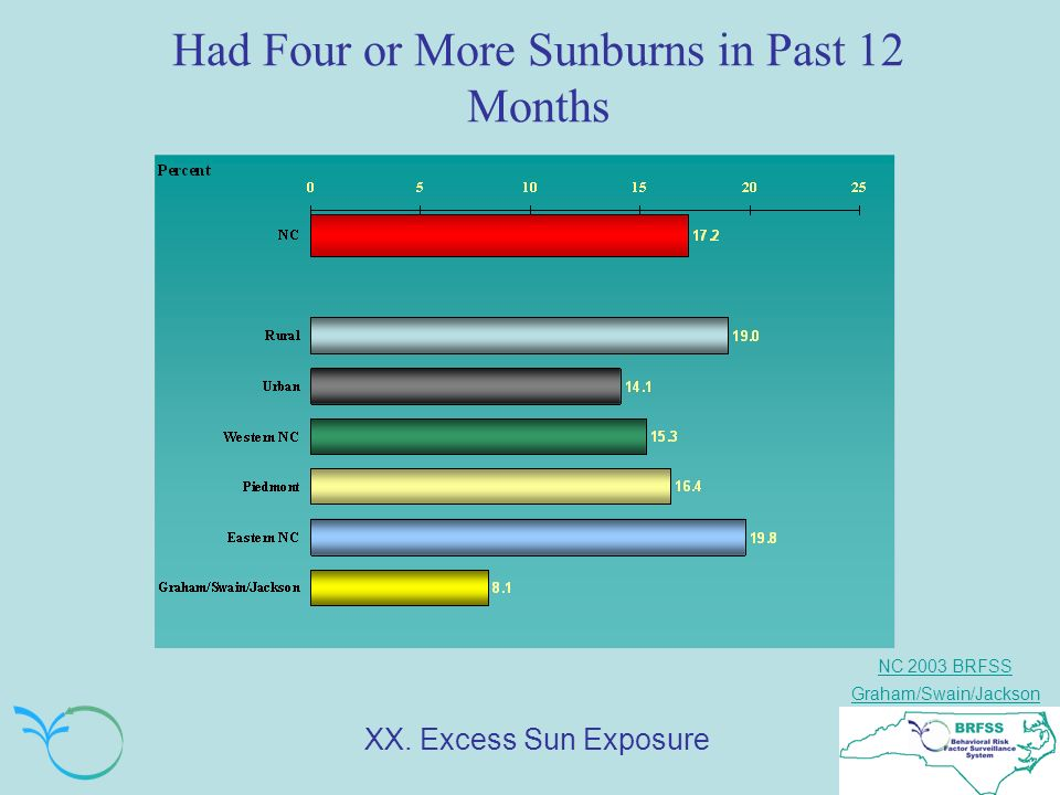 NC 2003 BRFSS Graham/Swain/Jackson Had Four or More Sunburns in Past 12 Months XX.