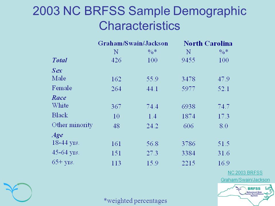 NC 2003 BRFSS Graham/Swain/Jackson 2003 NC BRFSS Sample Demographic Characteristics *weighted percentages