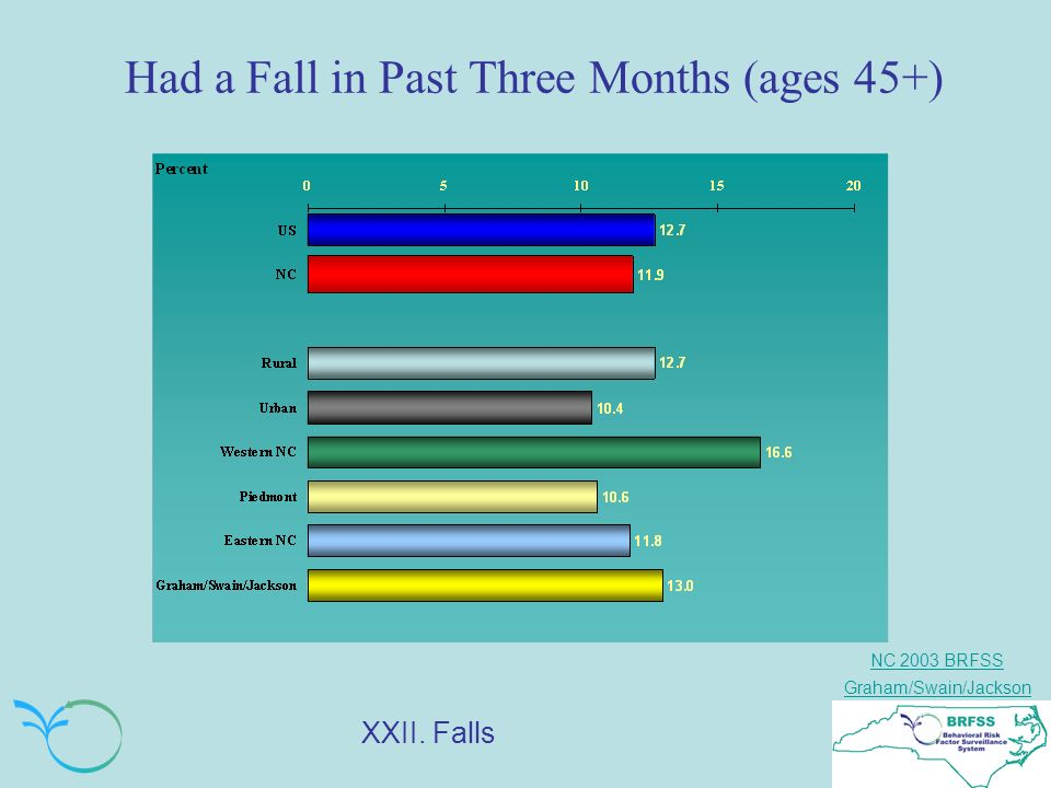 NC 2003 BRFSS Graham/Swain/Jackson Had a Fall in Past Three Months (ages 45+) XXII. Falls