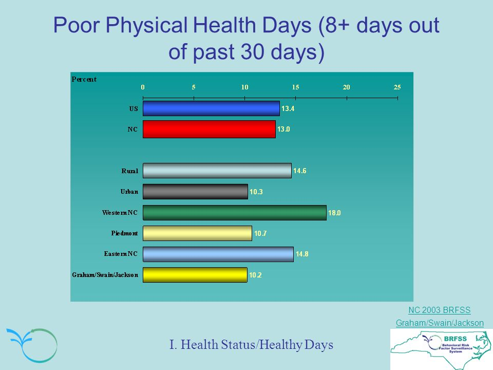 NC 2003 BRFSS Graham/Swain/Jackson Poor Physical Health Days (8+ days out of past 30 days) I.