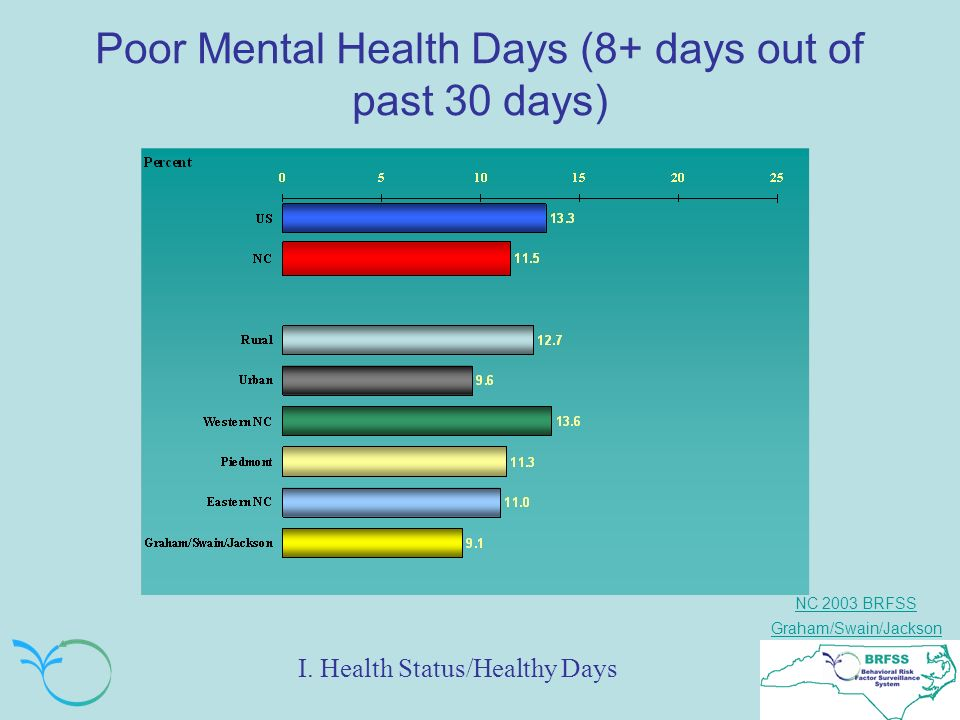 NC 2003 BRFSS Graham/Swain/Jackson Poor Mental Health Days (8+ days out of past 30 days) I.