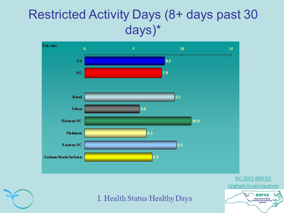 NC 2003 BRFSS Graham/Swain/Jackson Restricted Activity Days (8+ days past 30 days)* I.