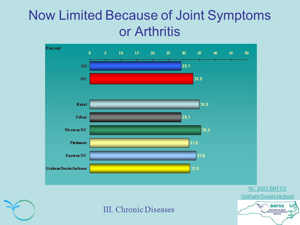NC 2003 BRFSS Graham/Swain/Jackson Now Limited Because of Joint Symptoms or Arthritis III.