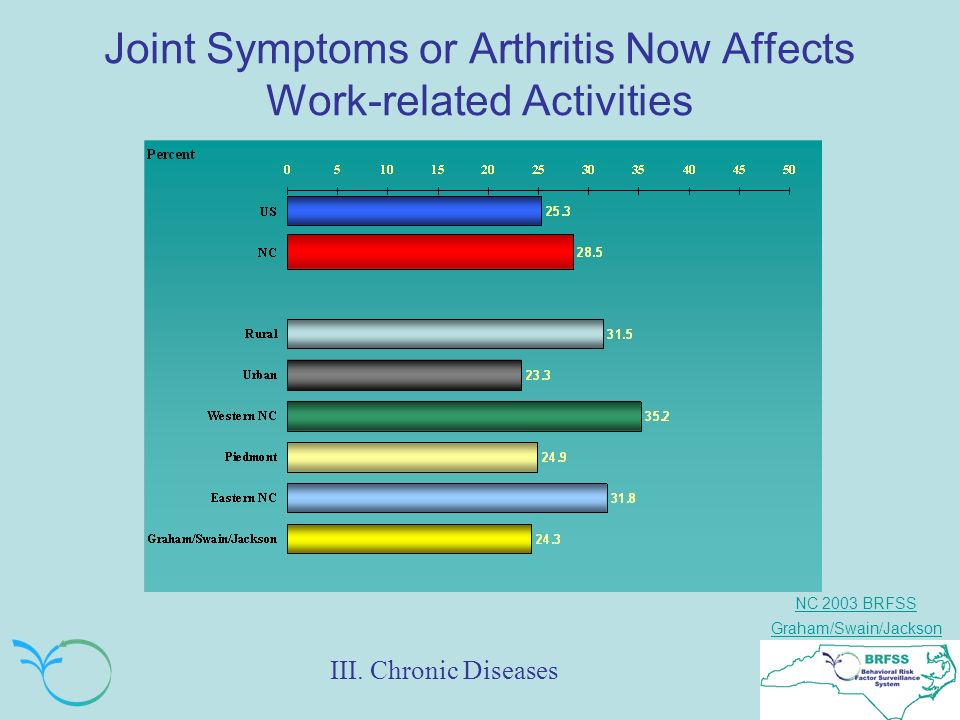 NC 2003 BRFSS Graham/Swain/Jackson Joint Symptoms or Arthritis Now Affects Work-related Activities III.