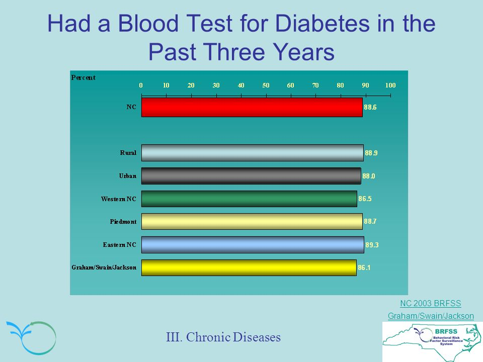 NC 2003 BRFSS Graham/Swain/Jackson Had a Blood Test for Diabetes in the Past Three Years III.