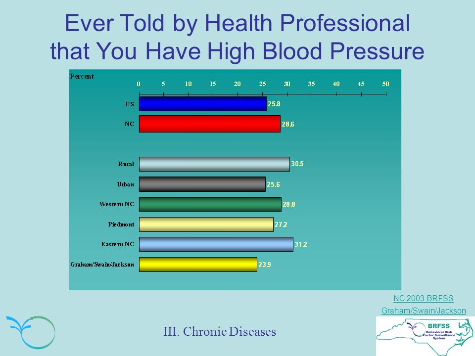 NC 2003 BRFSS Graham/Swain/Jackson Ever Told by Health Professional that You Have High Blood Pressure III.
