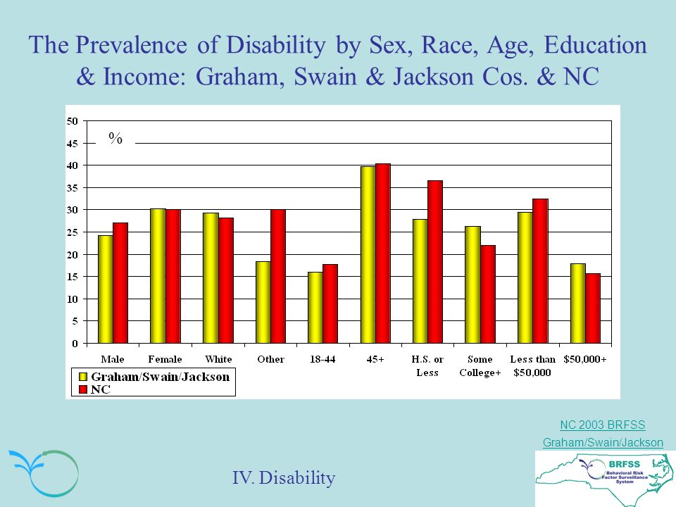 NC 2003 BRFSS Graham/Swain/Jackson The Prevalence of Disability by Sex, Race, Age, Education & Income: Graham, Swain & Jackson Cos.