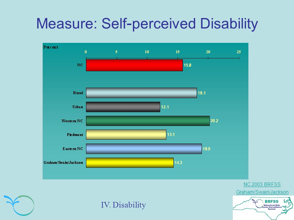 NC 2003 BRFSS Graham/Swain/Jackson Measure: Self - perceived Disability IV. Disability