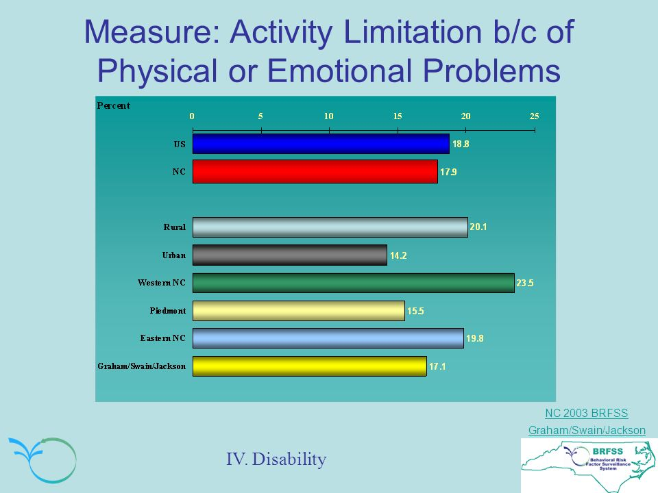 NC 2003 BRFSS Graham/Swain/Jackson Measure: Activity Limitation b/c of Physical or Emotional Problems IV.