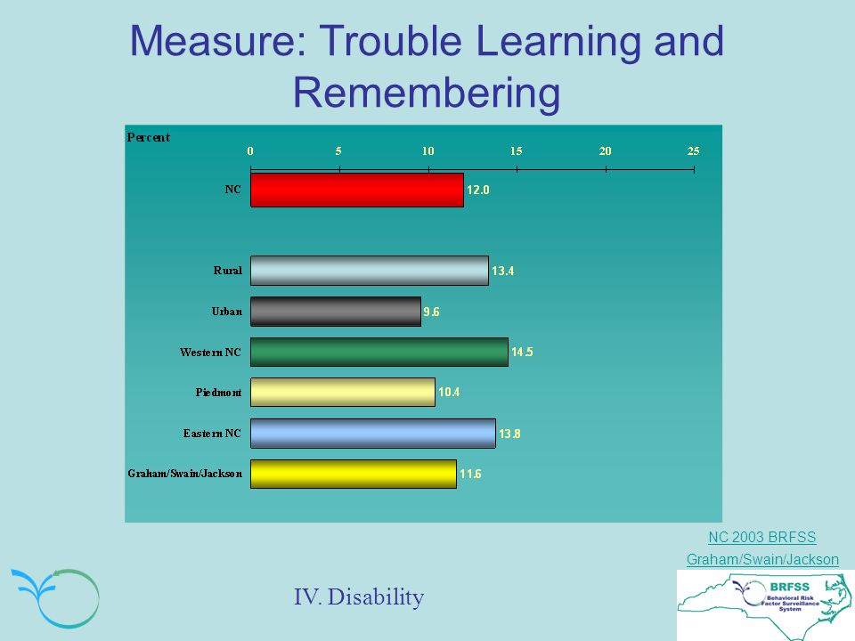 NC 2003 BRFSS Graham/Swain/Jackson Measure: Trouble Learning and Remembering IV. Disability