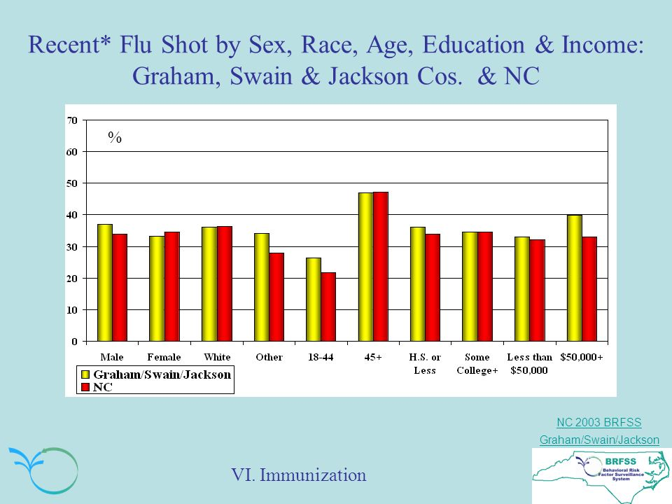 NC 2003 BRFSS Graham/Swain/Jackson Recent* Flu Shot by Sex, Race, Age, Education & Income: Graham, Swain & Jackson Cos.