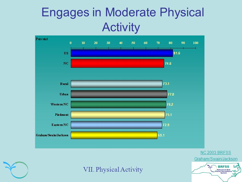 NC 2003 BRFSS Graham/Swain/Jackson Engages in Moderate Physical Activity VII. Physical Activity