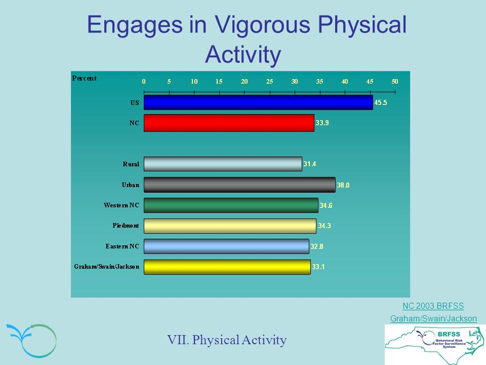 NC 2003 BRFSS Graham/Swain/Jackson Engages in Vigorous Physical Activity VII. Physical Activity