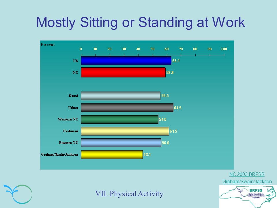 NC 2003 BRFSS Graham/Swain/Jackson Mostly Sitting or Standing at Work VII. Physical Activity