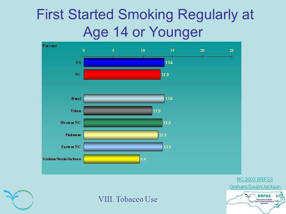 NC 2003 BRFSS Graham/Swain/Jackson First Started Smoking Regularly at Age 14 or Younger VIII.