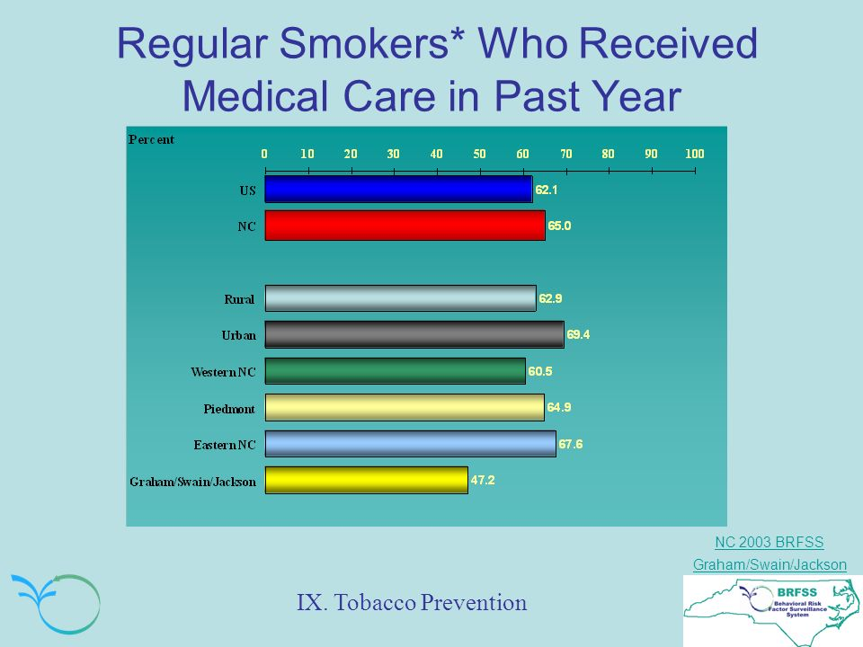 NC 2003 BRFSS Graham/Swain/Jackson Regular Smokers* Who Received Medical Care in Past Year IX.