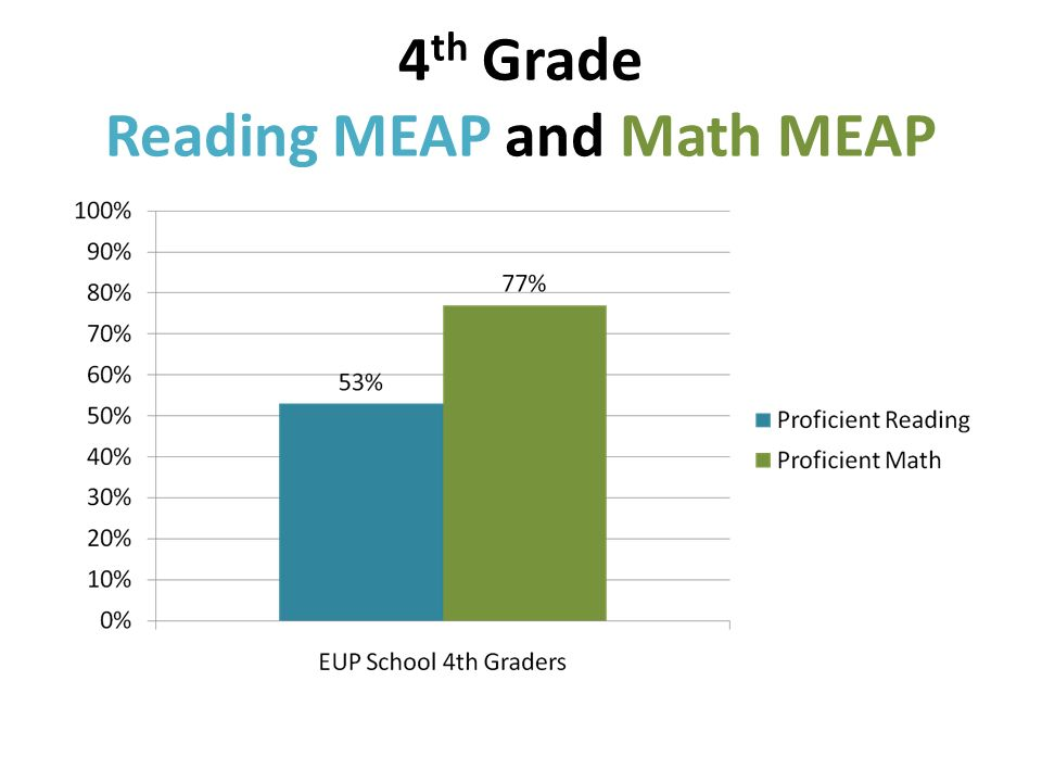 4 th Grade Reading MEAP and Math MEAP