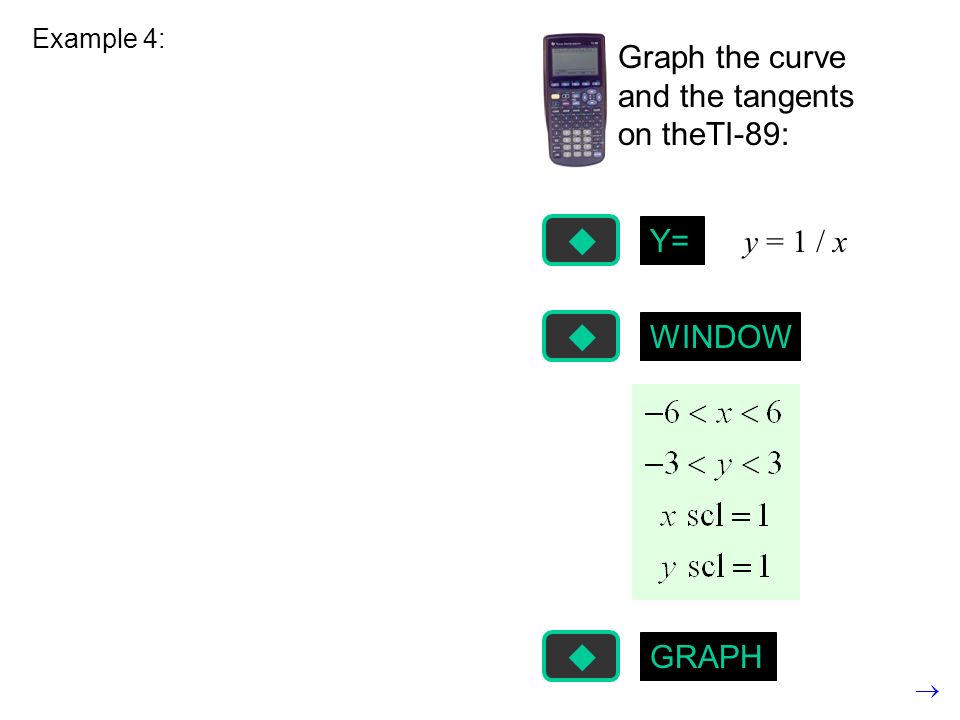 Example 4: Graph the curve and the tangents on theTI-89: Y= y = 1 / x WINDOW GRAPH