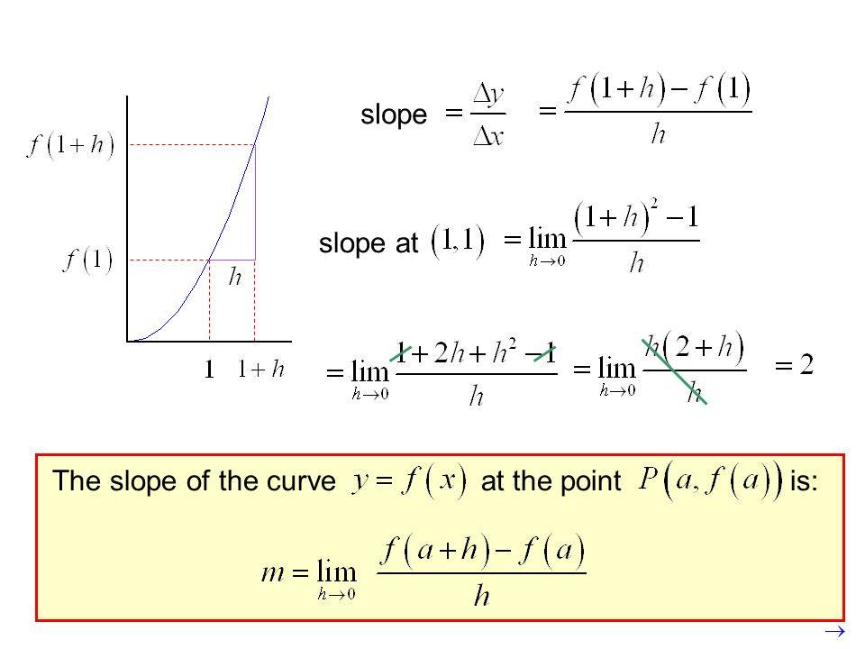 slope slope at The slope of the curve at the point is: