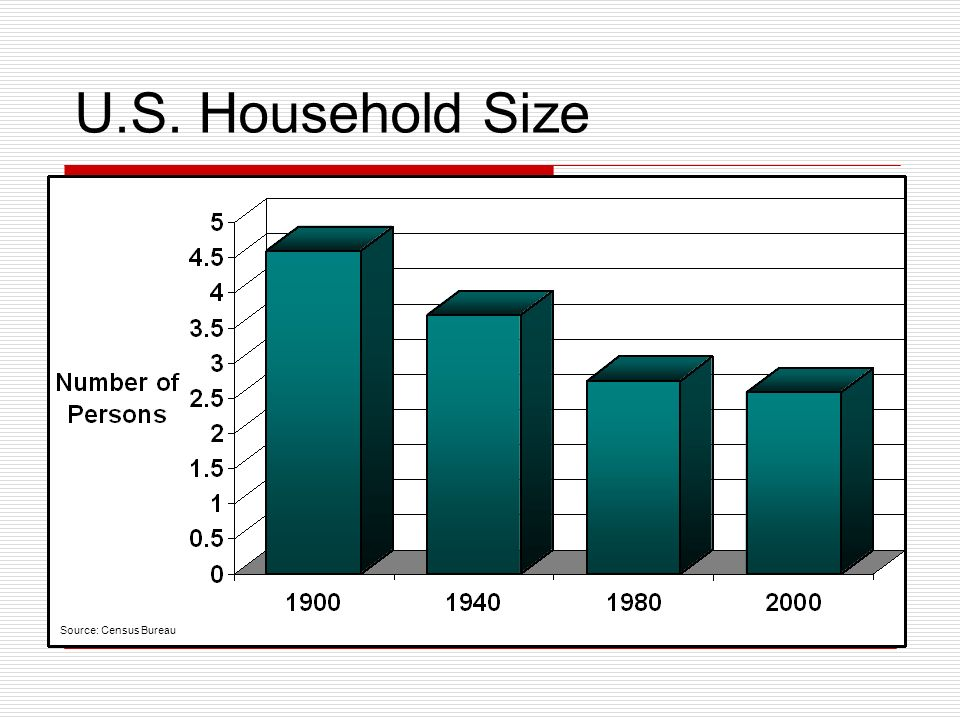 U.S. Household Size Source: Census Bureau