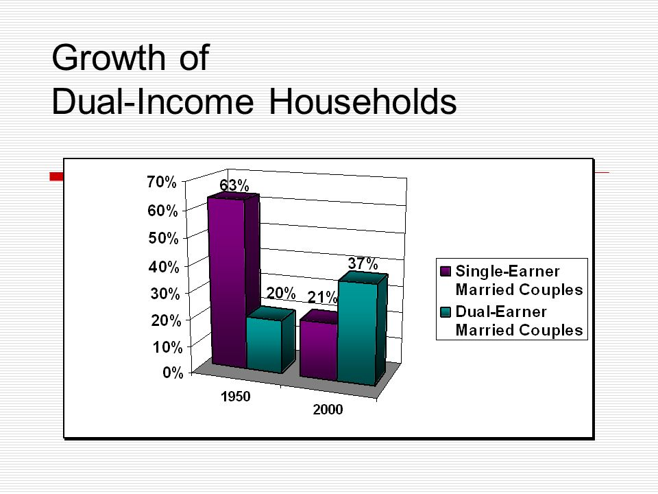 Growth of Dual-Income Households Source: USA Today
