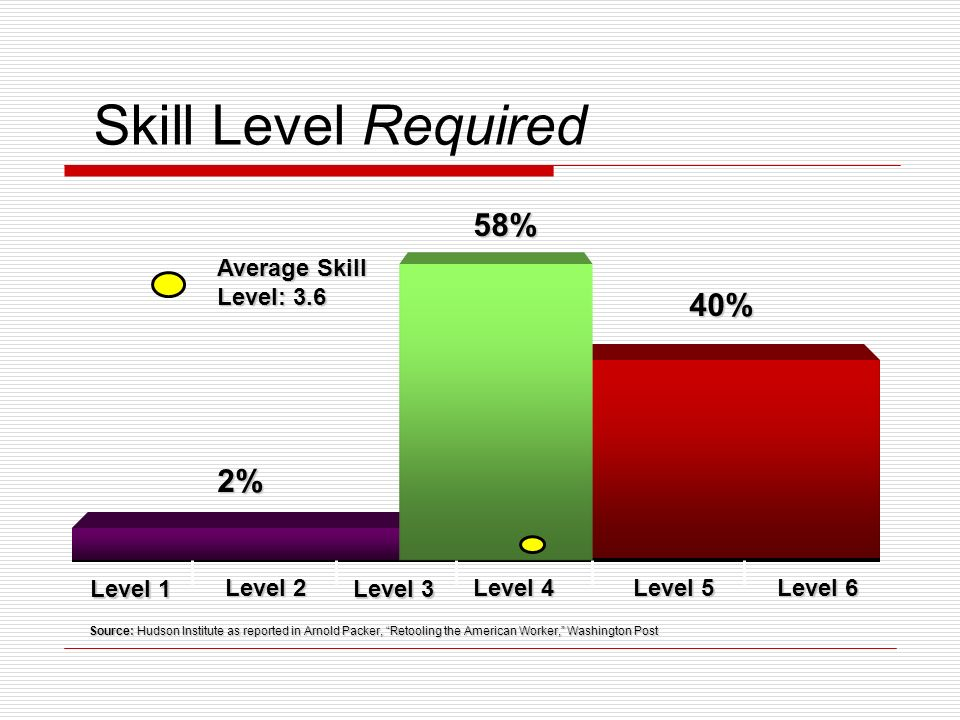 Skill Level Required Level 1 Level 2 Level 3 Level 4 Level 5 Level 6 Source: Hudson Institute as reported in Arnold Packer, Retooling the American Worker, Washington Post Average Skill Level: 3.6 2% 58% 40%
