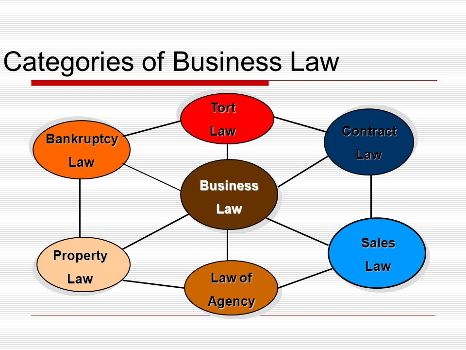 Categories of Business Law BusinessLaw BankruptcyLaw TortLaw ContractLaw SalesLaw Law of Agency PropertyLaw