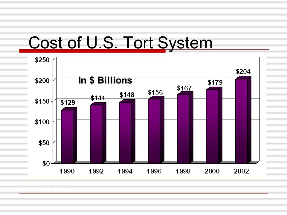 Cost of U.S. Tort System In $ Billions Source: Forbes, Dec. 23, 2002