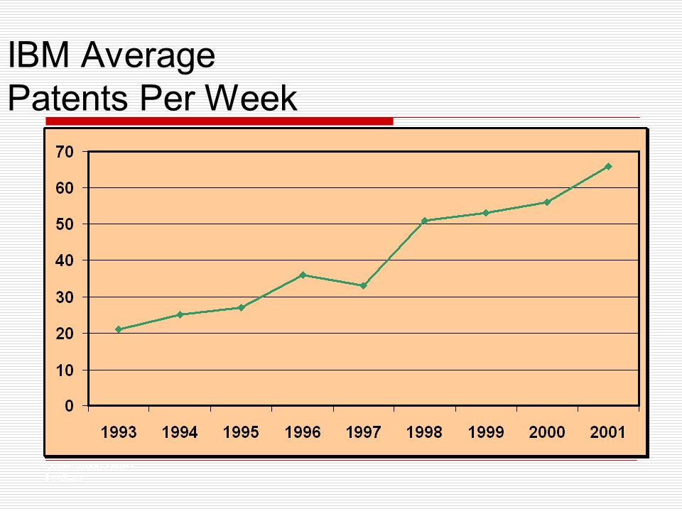 IBM Average Patents Per Week Source: World Features Syndicate