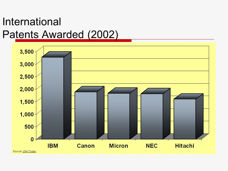 International Patents Awarded (2002) Source: USA Today