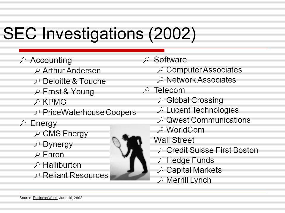 SEC Investigations (2002) Accounting Arthur Andersen Deloitte & Touche Ernst & Young KPMG PriceWaterhouse Coopers Energy CMS Energy Dynergy Enron Halliburton Reliant Resources Software Computer Associates Network Associates Telecom Global Crossing Lucent Technologies Qwest Communications WorldCom Wall Street Credit Suisse First Boston Hedge Funds Capital Markets Merrill Lynch Source: Business Week, June 10, 2002