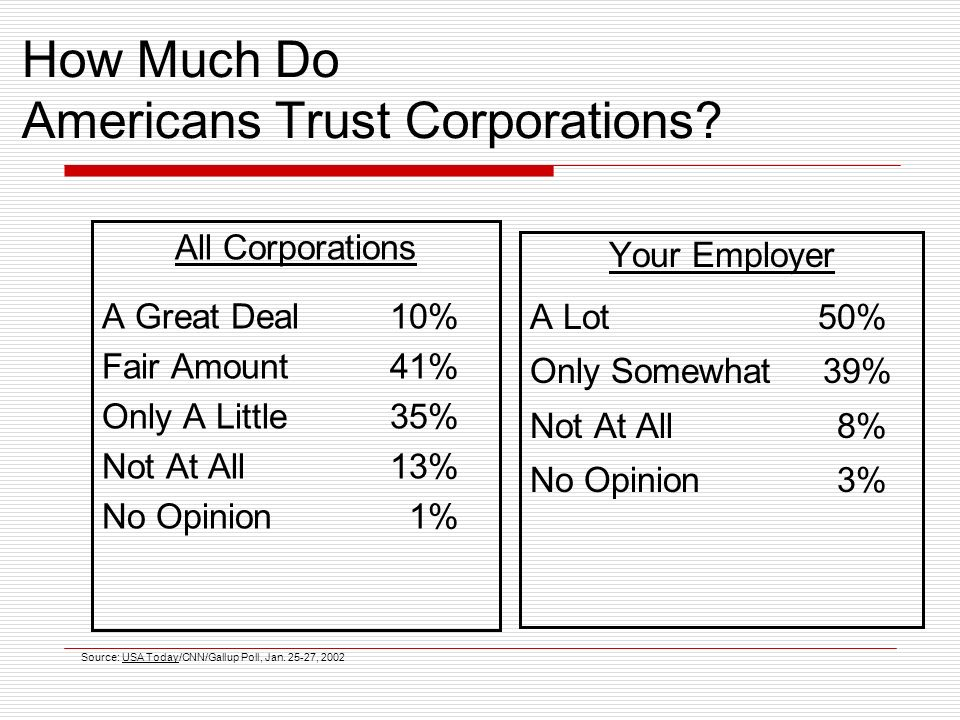 How Much Do Americans Trust Corporations.