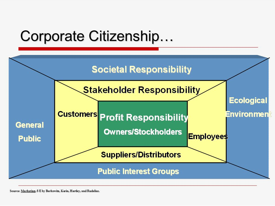 Source: Marketing, 5/E by Berkowitz, Kerin, Hartley, and Rudelius. Corporate Citizenship…