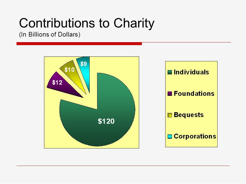 Contributions to Charity (In Billions of Dollars)