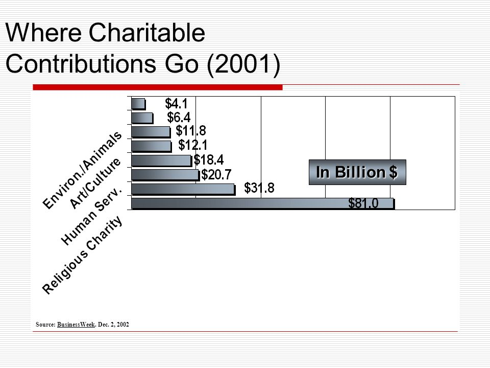 Where Charitable Contributions Go (2001) In Billion $ Source: BusinessWeek. Dec. 2, 2002
