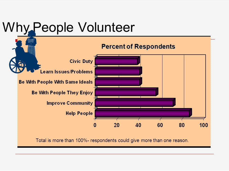 Why People Volunteer Percent of Respondents Total is more than 100%- respondents could give more than one reason.