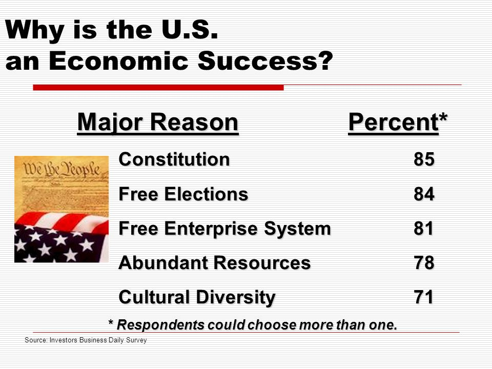 Why is the U.S. an Economic Success.