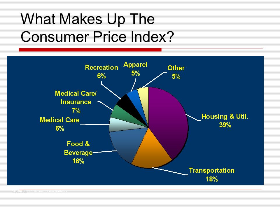 SOURCE: SOURCE: U.S. Bureau of Labor Statistics What Makes Up The Consumer Price Index