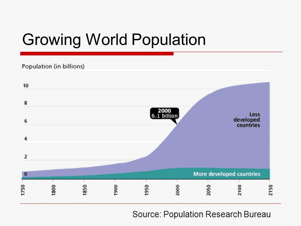 Growing World Population Source: Population Research Bureau
