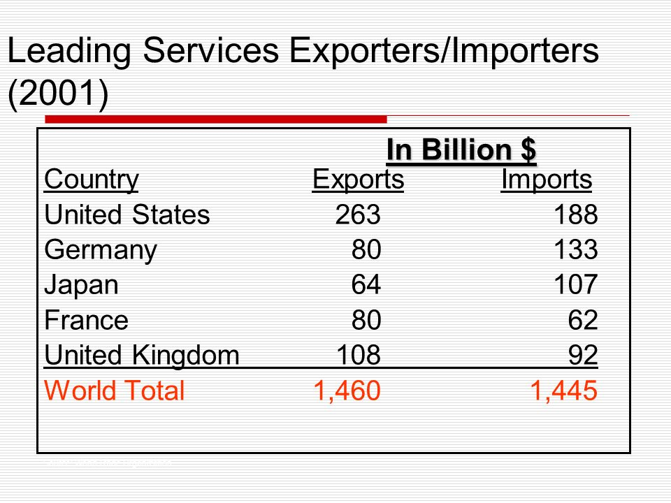 Leading Services Exporters/Importers (2001) CountryExports Imports United States 263 188 Germany 80 133 Japan 64 107 France 80 62 United Kingdom 108 92 World Total1,460 1,445 In Billion $ Source: World Trade Organization